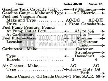 1952 Buick General Engine and Fuel Specifications