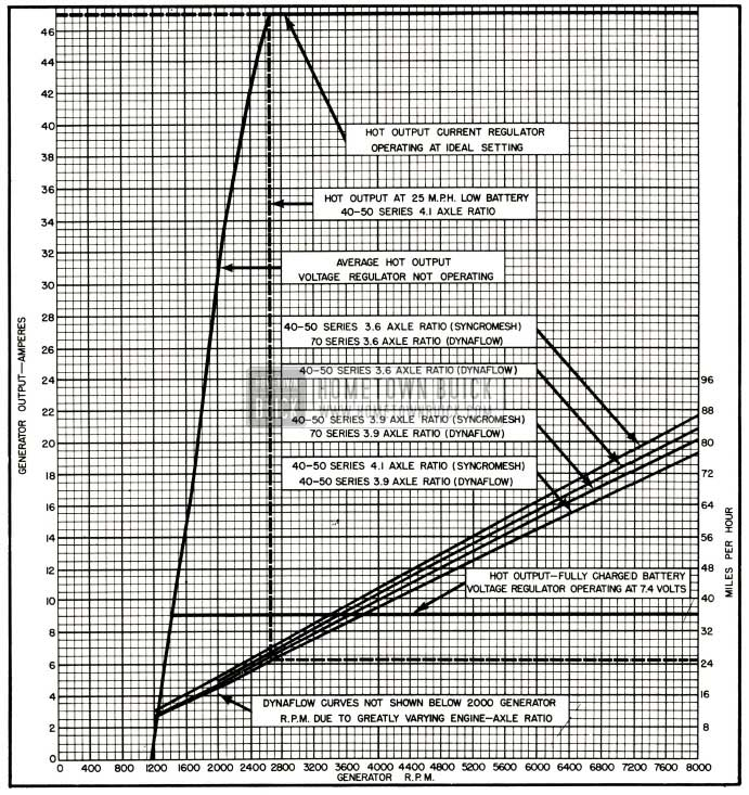 1952 Buick Generator Output Chart