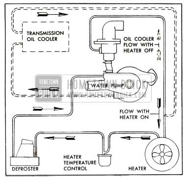 1952 Buick Heater, Defroster, and Oil Cooler Hose Connections