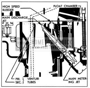 1952 Buick Main Metering System-Stromberg AAUVB Carburetor