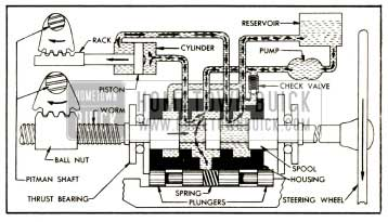 1952 Buick Oil Circulation During Power Application on a Left Turn