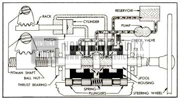 1952 Buick Oil Circulation Without Power Application