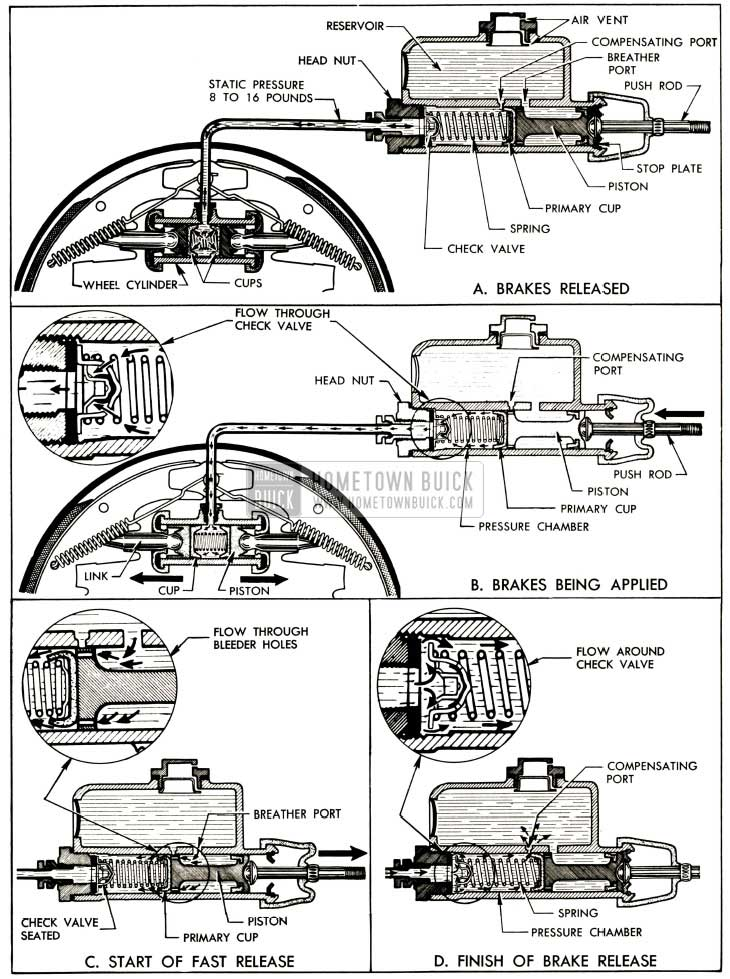 1952 Buick Operation of Brake Hydraulic System
