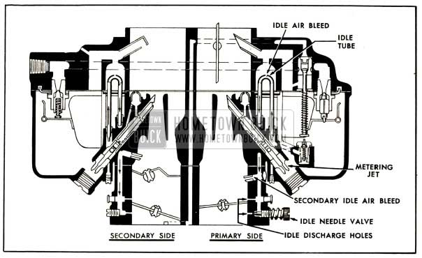 1952 Buick Primary and Secondary Idle Systems