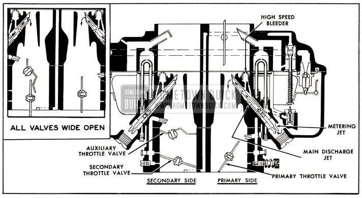 1952 Buick Primary and Secondary Main Metering Systems