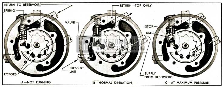 1952 Buick Pump and Pressure Relief Valve Operation