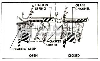 1952 Buick Roof Side Rail Sealing Strip Operation