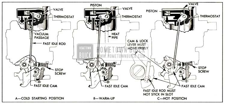 1952 Buick Stromberg Automatic Choke Operation