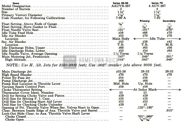 1952 Buick Stromberg Carburetor and Choke Calibrations Specifications
