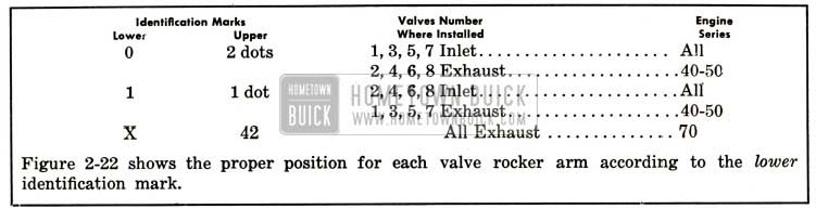 1952 Buick Vavle Identification Overview
