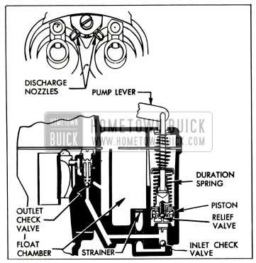1953 Buick Accelerating System-Stromberg AAVB Carburetor