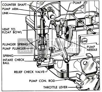 1953 Buick Accelerating System- WCFB Carter