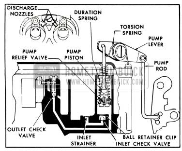 1953 Buick Accelerating System