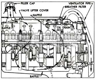 1953 Buick Crankcase Ventilation