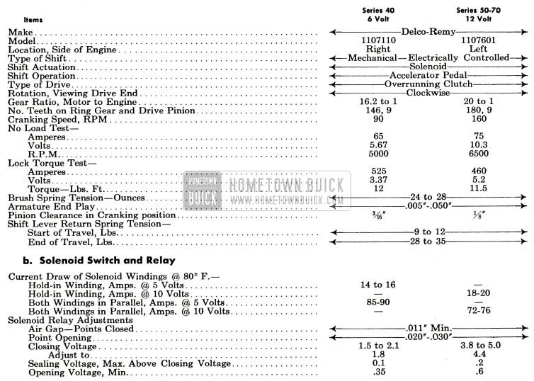 1953 Buick Cranking Motor Specifications