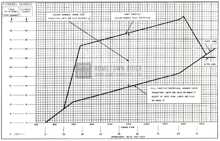1953 Buick Distributor Spark Advance Chart-Series 50-70