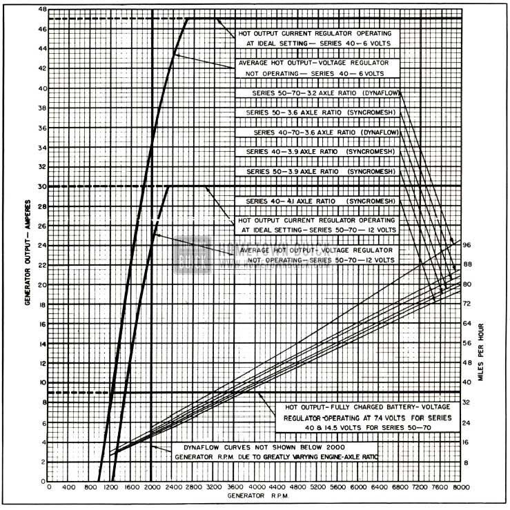 1953 Buick Generator Output Chart