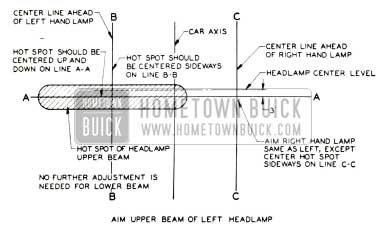 1953 Buick Headlamp Aiming Chart