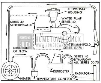 1953 Buick Heater and Defroster Hose Connections