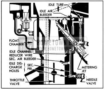 1953 Buick Idle System-Stromberg AAVB Carburetor