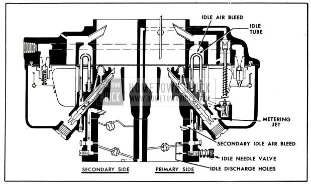 1953 Buick Primary and Secondary Idle Systems