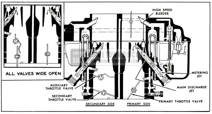 1953 Buick Primary and Secondary Main Metering Systems