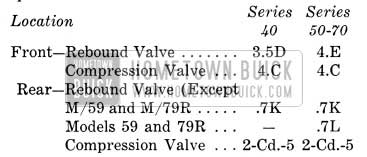 1953 Buick Shock Absorber Calibrations