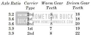 1953 Buick Speedometer Gears