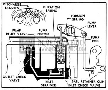 1954 Buick Accelerating System