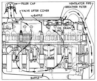 1954 Buick Crankcase Ventilation
