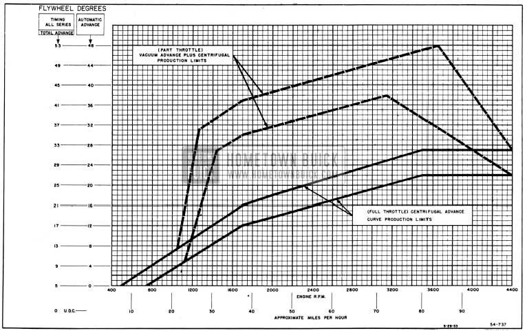 1954 Buick Distributor Spark Advance Chart
