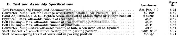 1954 Buick Dynaflow Test and Assembly Specifications
