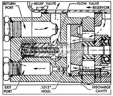 1954 Buick Flow and Pressure Relief Valve Operation