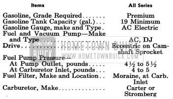 1954 Buick Fuel and Exhaust Systems Specifications