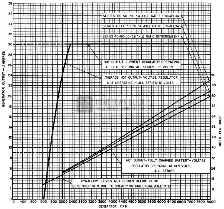 1954 Buick Generator Output Chart
