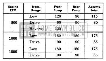 1954 Buick Hydraulic Control Oil Pressures