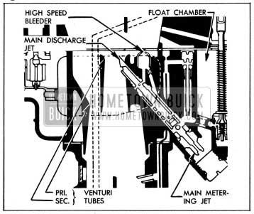 1954 Buick Main Metering System-Stromberg AAVB Carburetor