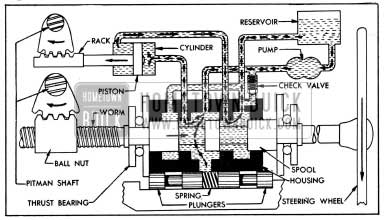 1954 Buick Oil Circulation During Power Application on a Left Turn