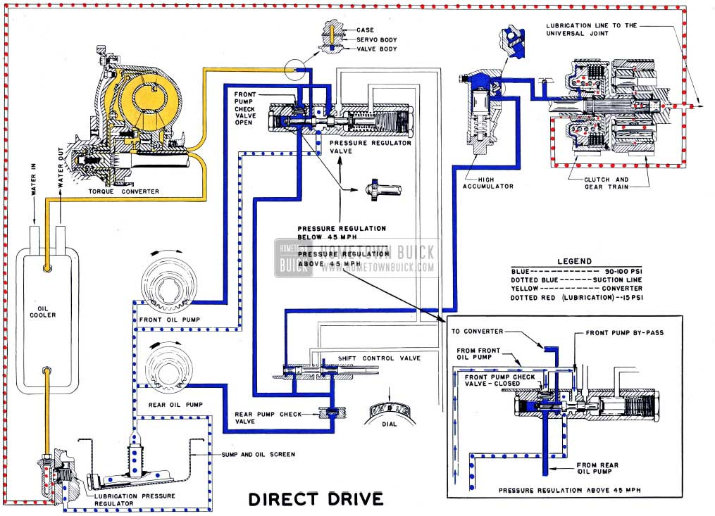 1954 Buick Oil Flow in Direct Drive