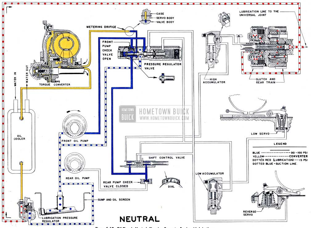 1954 Buick Oil Flow in Neutral, Showing Converter Feed and Lubrication