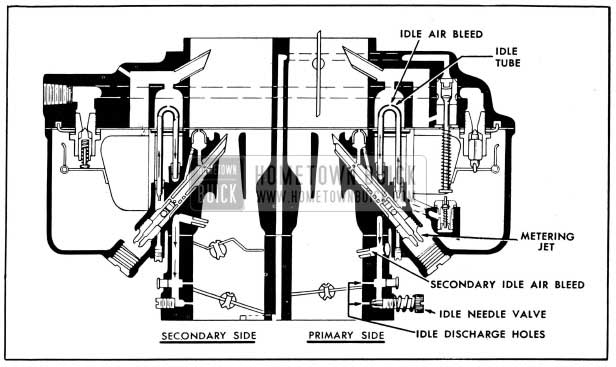 1954 Buick Primary and Secondary Idle Systems