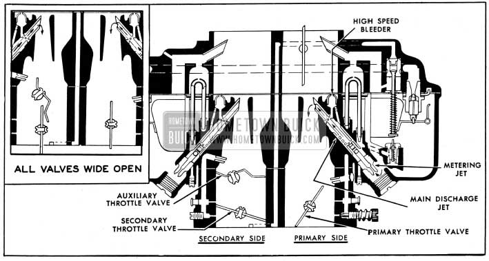 1954 Buick Primary and Secondary Main Metering Systems