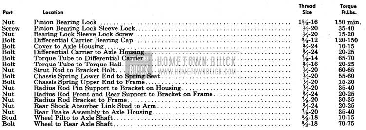 1954 Buick Rear Axle Tightening Specifications