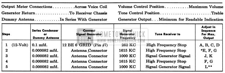 1954 Buick Sonomatic Radio Alignment Procedure