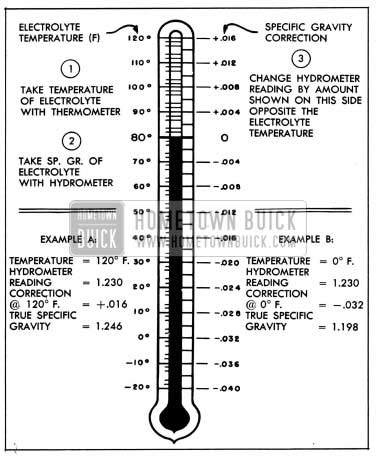 1954 Buick Specific Gravity Temperature Correction Scale