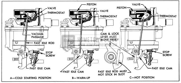 1954 Buick Stromberg Automatic Choke Operation