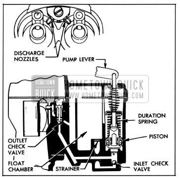 1955 Buick Accelerating System-Stromberg AAVB Carburetor