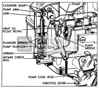 1955 Buick Accelerating System-WCFB Carter
