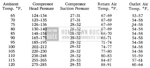 1955 Buick Air Conditioner Test Data