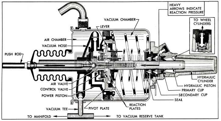 1955 Buick Applied Stage, With Reaction Pressure